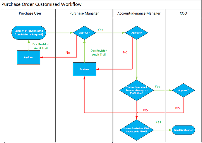 Purchase%20Order%20Customized%20Workflow