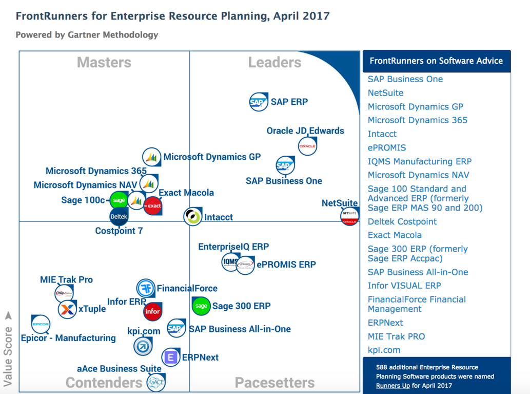 Erpnext Selected In Erp Frontrunner Quadrant By Gartner